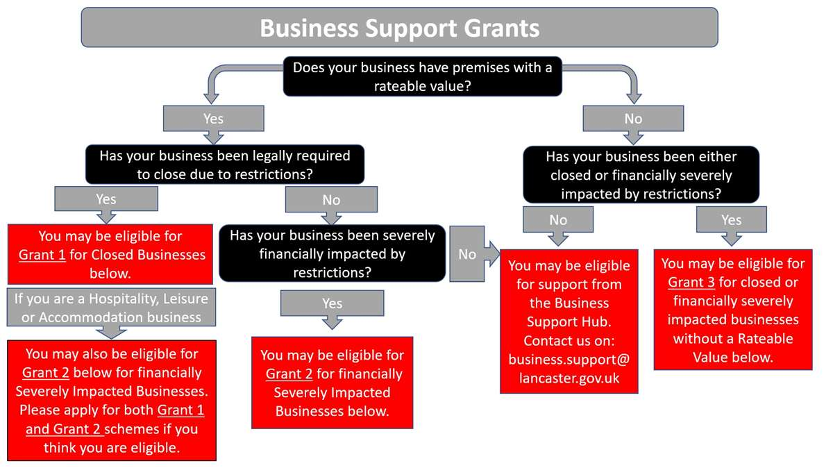 Business support pathway: Which business support grant should I apply for?