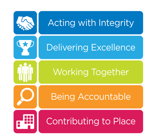 Our values and behaviours