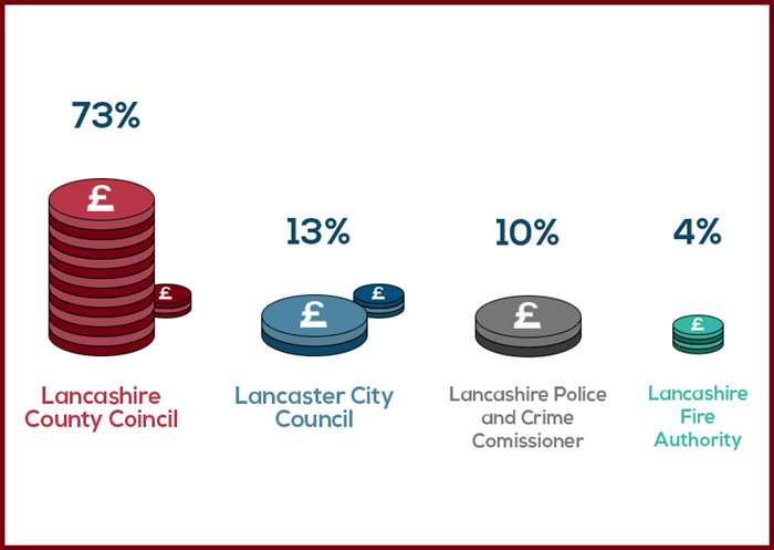 We collect Council Tax, but only keep 13% with the remainder going to (excluding parishes) Lancashire County Council, Lancashire Police and Crime Commissioner and Lancashire Combined Fire Authority